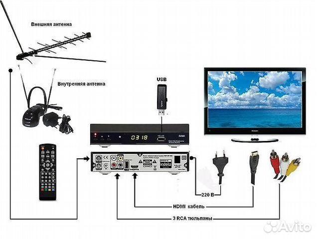 как ловить много каналов на обычную антенну